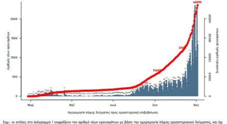 Eκρηκτική αύξηση με 2.646 κρούσματα σε 24 ώρες