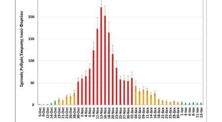 Σταθεροποίηση δείχνουν οι μετρήσεις στα λύματα Θεσσαλονίκης τις ημέρες των εορτών