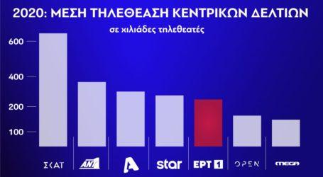 ΕΡΤ: Ρεκόρ 5ετίας για τα δελτία ειδήσεων της ΕΡΤ1