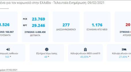 Ανακοινώθηκαν 1.526 κρούσματα σε 24 ώρες