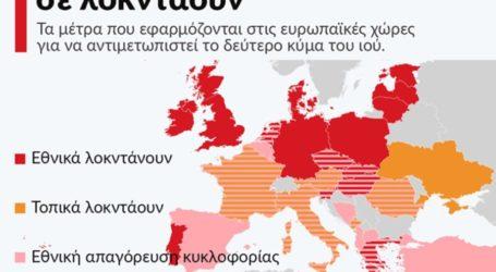 Ενώ η Ελλάδα ψάχνει πως θα ανοίξει το λιανεμπόριο και την εστίαση μέχρι το Πάσχα, η Ευρώπη παραμένει σε lockdown