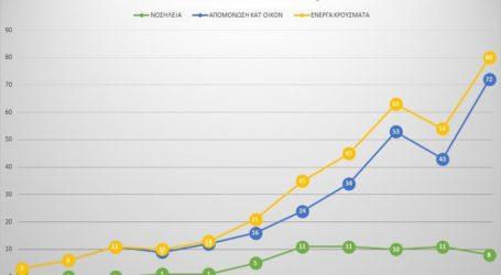 Ανησυχία στην Ελασσόνα για την αύξηση των κρουσμάτων κορωνοϊού τις τελευταίες ημέρες – Η έκτακτη ανακοίνωση του δημάρχου