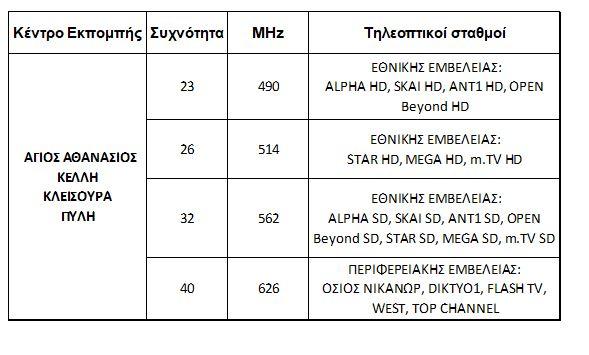 1617800086 423 Ψηφιακή μετάβαση Από 09042021 σε Γρεβενά Καστοριά Κοζάνη και Φλώρινα