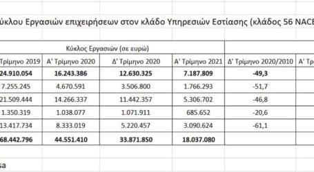 «Καπνός» εκατομμύρια ευρώ τζίρου στην εστίαση της Λάρισας – Οι απώλειες εξαιτίας της πανδημίας με αριθμούς