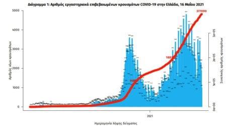 Μειωμένοι οι αριθμοί σε Λάρισα και Ελλάδα: 1.262 νέα κρούσματα και 50 θάνατοι – Στους 656 οι διασωληνωμένοι