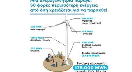 Αιολική Ενέργεια, φωτοβολταϊκά, μικρά υδροηλεκτρικά, βιοενέργεια, γεωθερμία