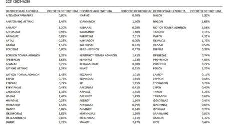 Λάρισα: Πάνω από τον μέσο όρο της χώρας το ποσοστό θετικότητας – «Έκπληξη» στην Καρδίτσα
