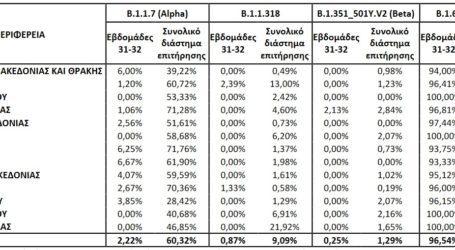 Λάρισα: Συντριπτική κυριαρχία της μετάλλαξης Δέλτα – Δείτε πού βρίσκεται το ποσοστό στη Θεσσαλία