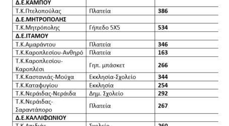 Υπεγράφη η σύμβαση για την αναβάθμιση 18 παιδικών χαρών του Δήμου Καρδίτσας
